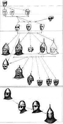 Рис.15 Схема развития шлемов с масками (П.Васин)