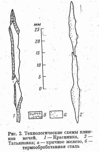 Технологические схемы клинков мечей.